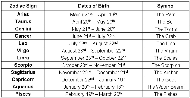 Zodiac Signs And Dates 12 horoscope zodiac signs dates infomation