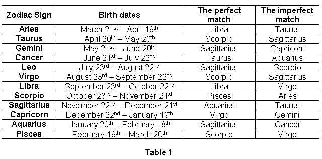 Leo birth dates