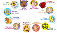 List Of Zodiac Signs