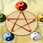 The Five Element of Chinese Astrology