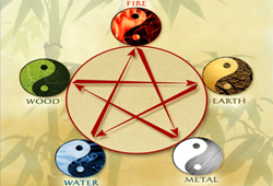 The-Five-Element-of-Chinese-Astrology